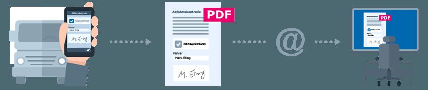 PDF-Erzeugung in der Android-App LKW-Abfahrtskontrolle